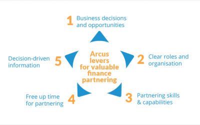 5 Levers to deliver valuable business partnering