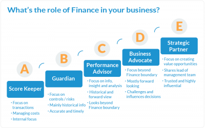 Arcus blog posts pics What is the role of Finance in your business