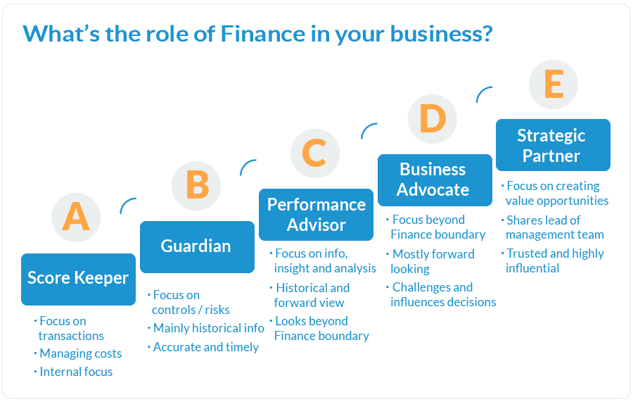 What is the role of Finance in your business?